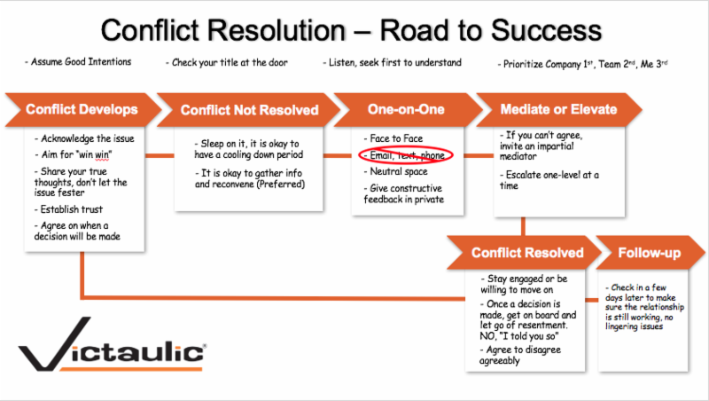 Victaulic's Flowchart for Resolving Conflict